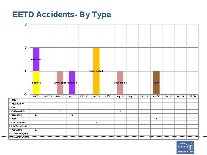 EETD Accidents- By Type 3 2 Contusion 1 Chem Contact Repetitive 0 Other Respiratory