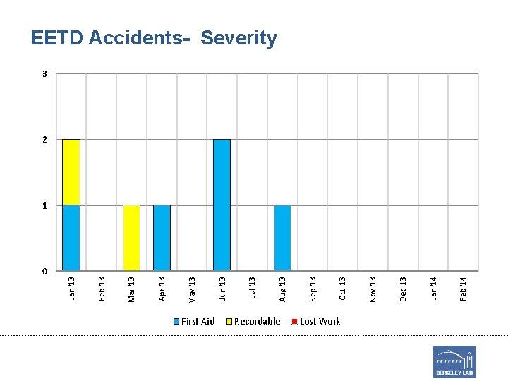 0 First Aid Recordable Lost Work Feb '14 Jan '14 Dec '13 Nov '13