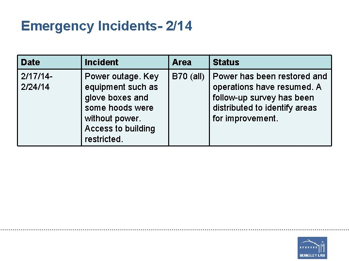 Emergency Incidents- 2/14 Date Incident Area Status 2/17/142/24/14 Power outage. Key equipment such as