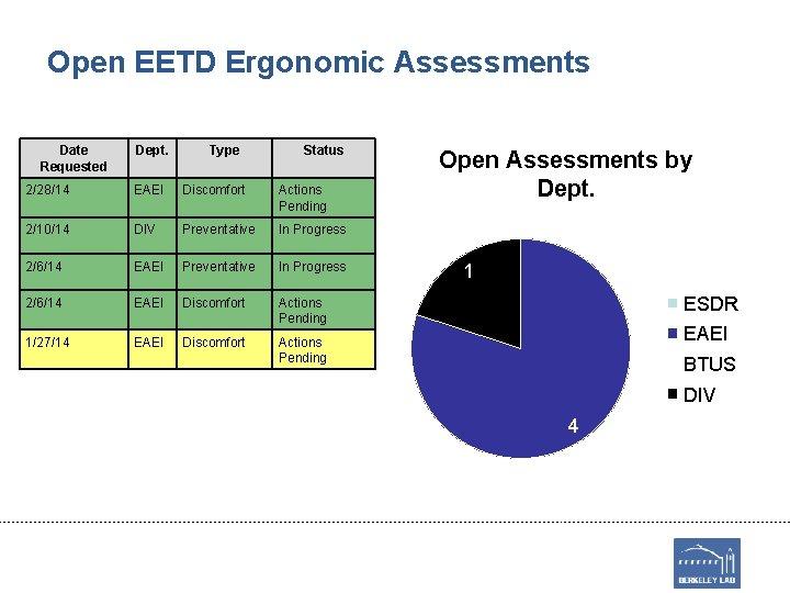 Open EETD Ergonomic Assessments Date Requested Dept. Type Status 2/28/14 EAEI Discomfort Actions Pending
