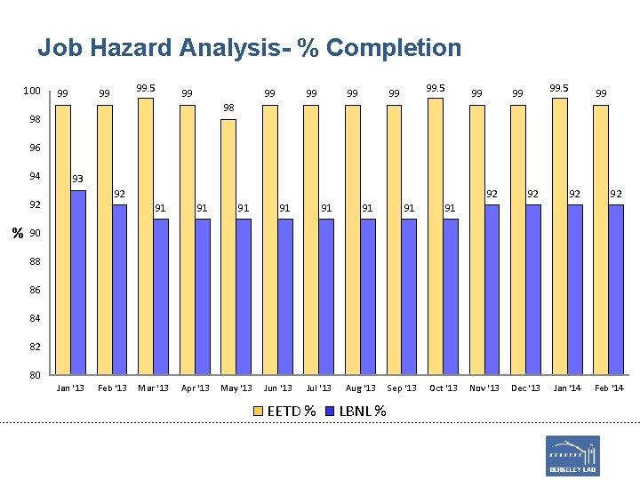 Job Hazard Analysis- % Completion 100 99 99. 5 99 99 98 98 96