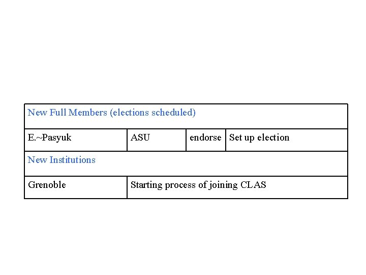 New Full Members (elections scheduled) E. ~Pasyuk ASU endorse Set up election New Institutions