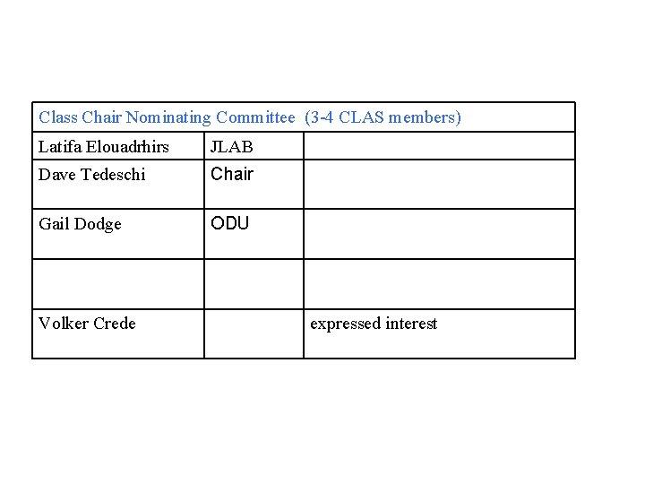 Class Chair Nominating Committee (3 -4 CLAS members) Latifa Elouadrhirs JLAB Dave Tedeschi Chair