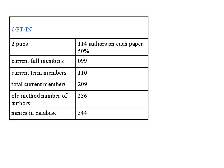 OPT-IN 2 pubs 114 authors on each paper 50% current full members 099 current