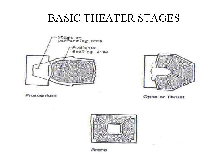 BASIC THEATER STAGES