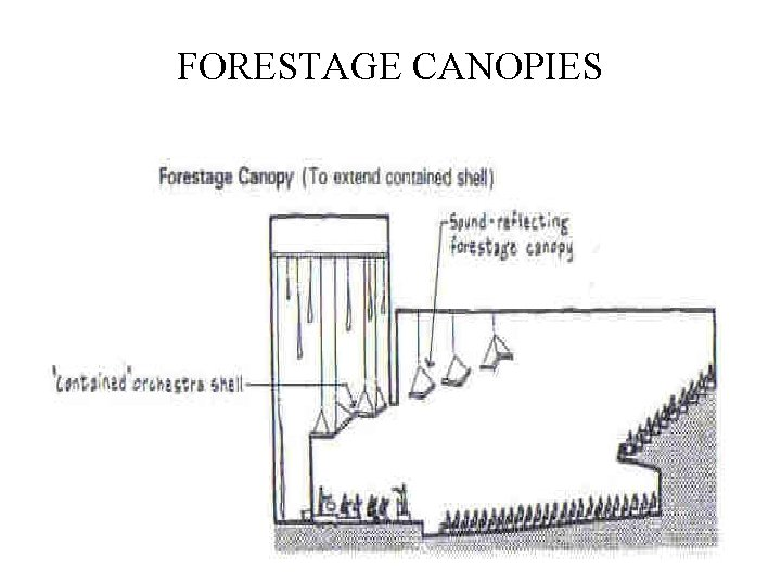 FORESTAGE CANOPIES