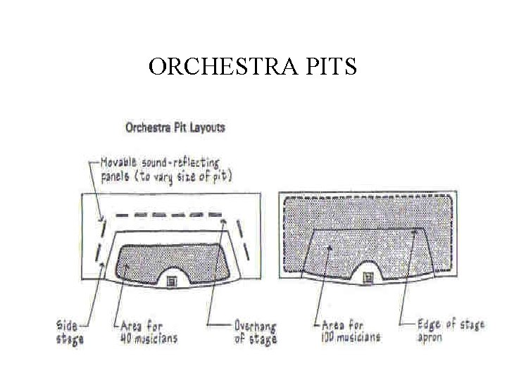 ORCHESTRA PITS