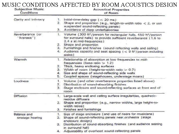 MUSIC CONDITIONS AFFECTED BY ROOM ACOUSTICS DESIGN