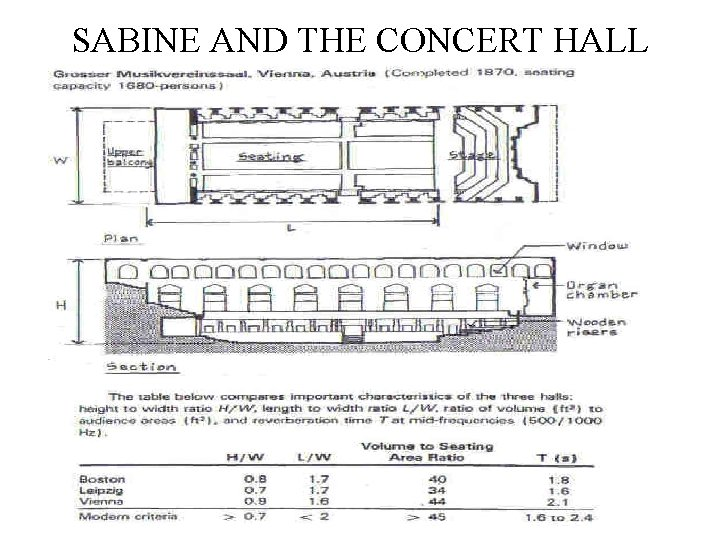 SABINE AND THE CONCERT HALL