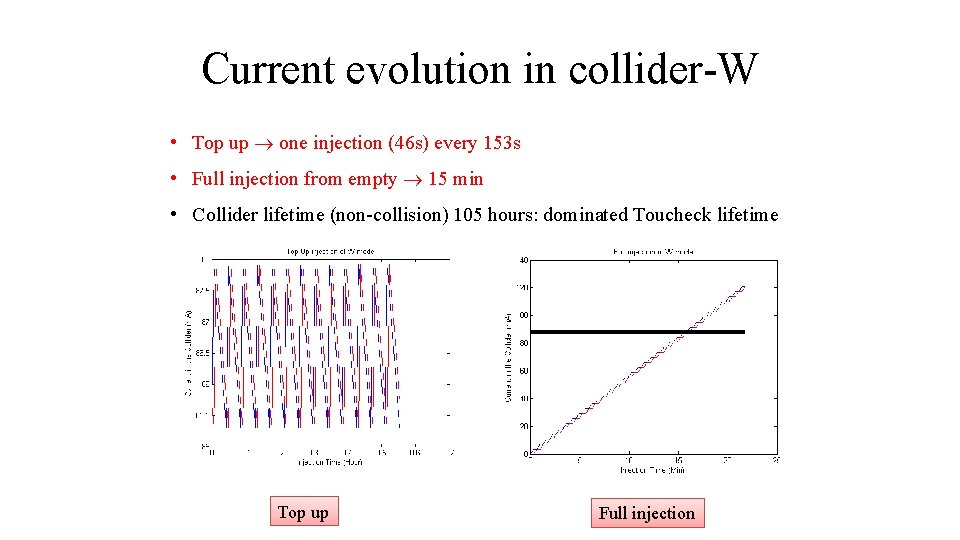 Current evolution in collider-W • Top up one injection (46 s) every 153 s