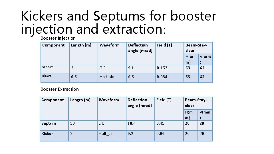 Kickers and Septums for booster injection and extraction: Booster Injection Component Length (m) Waveform