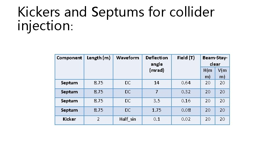 Kickers and Septums for collider injection: Component Length (m) Waveform Deflection angle (mrad) Field