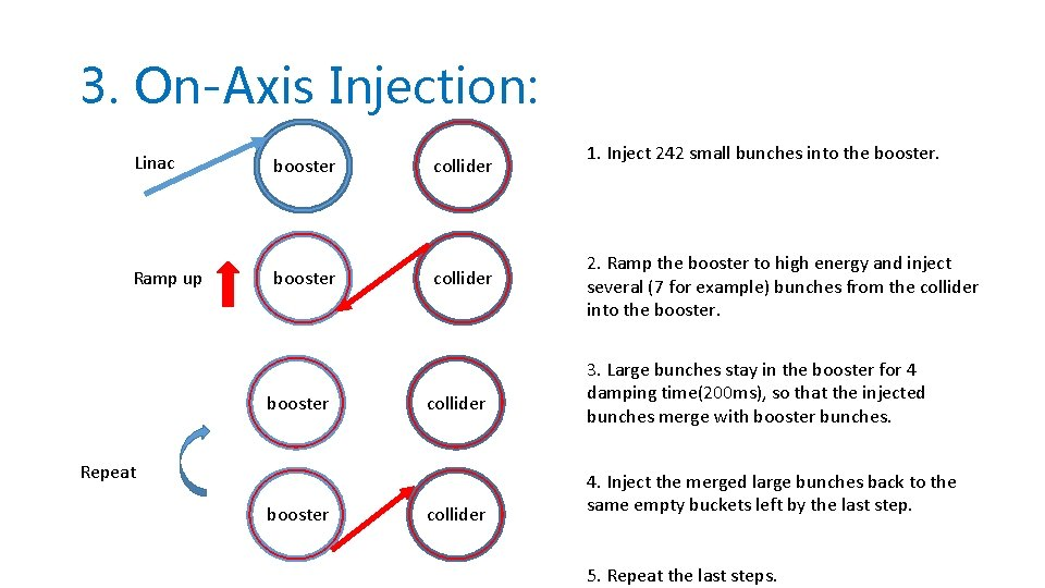 3. On-Axis Injection: Linac Ramp up booster collider Repeat booster collider 1. Inject 242