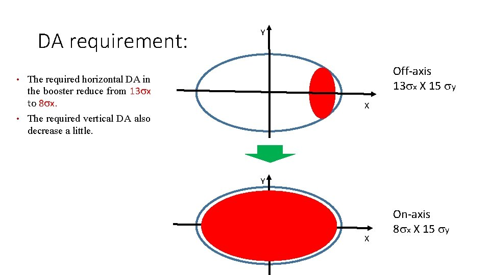 DA requirement: Y Off-axis 13 sx X 15 sy • The required horizontal DA