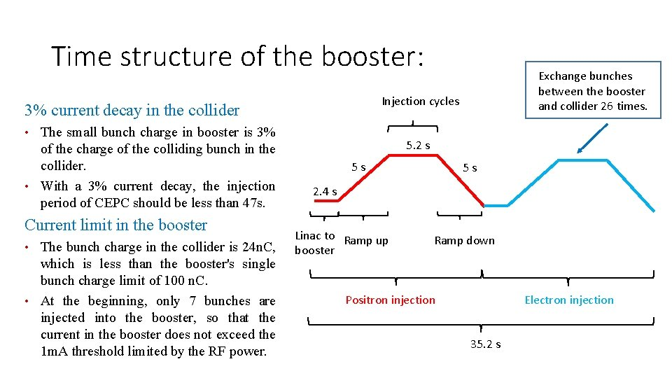 Time structure of the booster: Injection cycles 3% current decay in the collider •
