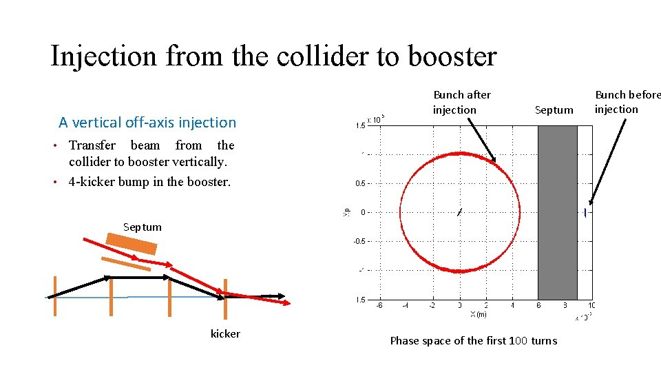 Injection from the collider to booster A vertical off-axis injection Bunch after injection Septum