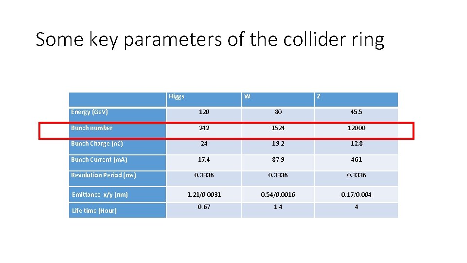 Some key parameters of the collider ring Higgs W Z Energy (Ge. V) 120
