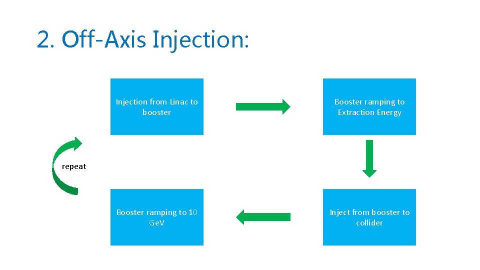 2. Off-Axis Injection: Injection from Linac to booster Booster ramping to Extraction Energy Booster