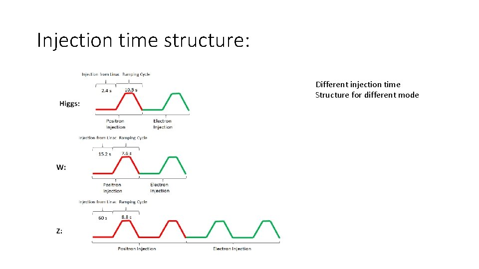 Injection time structure: Different injection time Structure for different mode