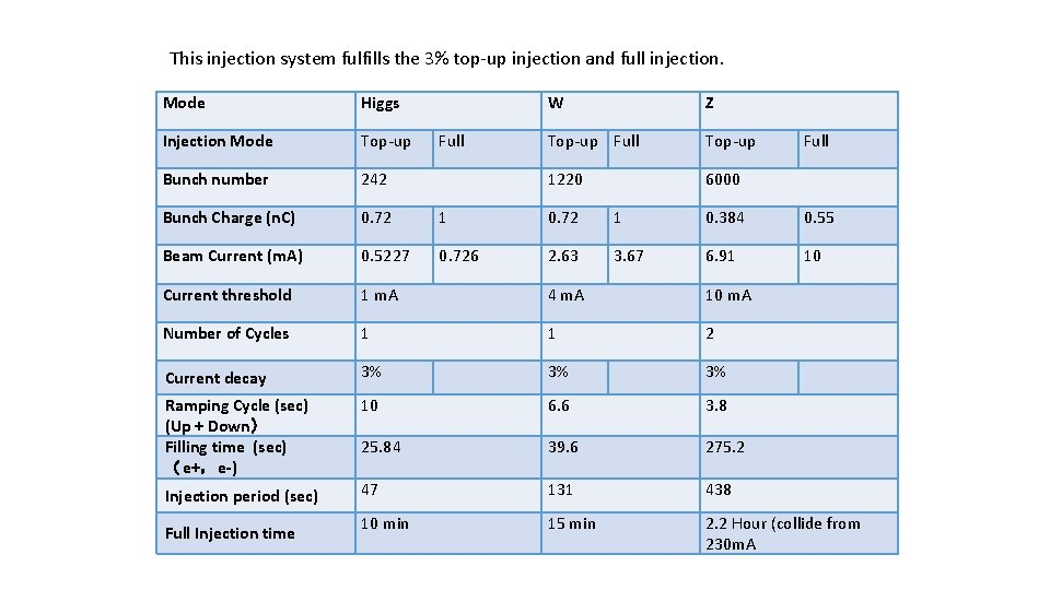 This injection system fulfills the 3% top-up injection and full injection. Mode Higgs Injection