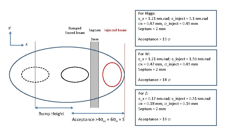 X' Bumped Stored beam Septum Injected beam 2 mm For Higgs: e_x = 1.