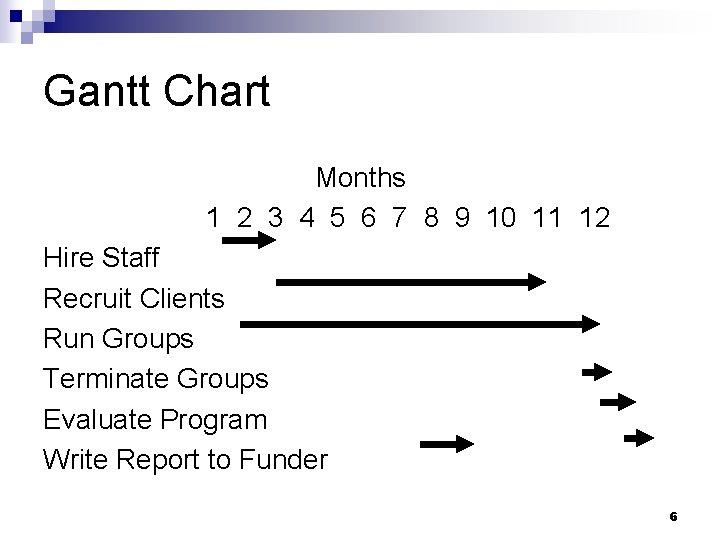 Gantt Chart Months 1 2 3 4 5 6 7 8 9 10 11