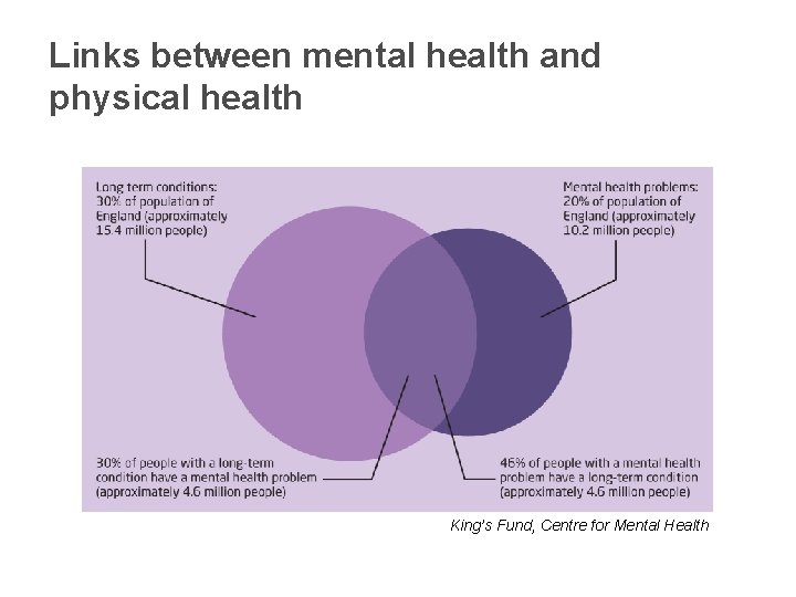 Links between mental health and physical health King's Fund, Centre for Mental Health