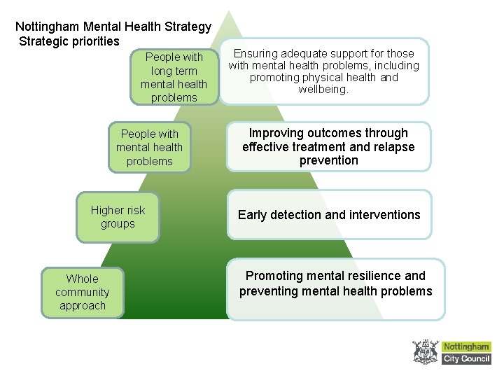 Nottingham Mental Health Strategy Strategic priorities People with long term mental health problems People