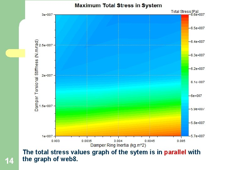 14 The total stress values graph of the sytem is in parallel with the