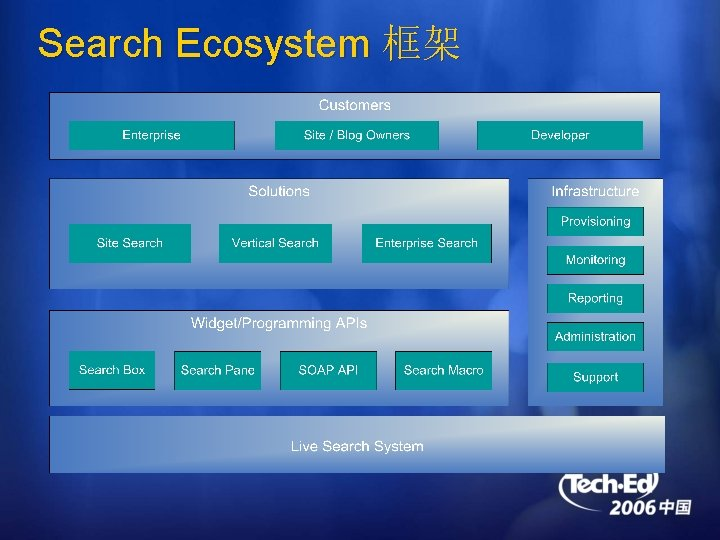 Search Ecosystem 框架