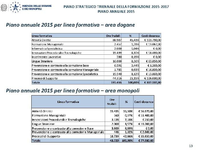 PIANO STRATEGICO TRIENNALE DELLA FORMAZIONE 2015 -2017 PIANO ANNUALE 2015 Piano annuale 2015 per