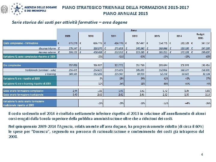 PIANO STRATEGICO TRIENNALE DELLA FORMAZIONE 2015 -2017 PIANO ANNUALE 2015 Serie storica dei costi