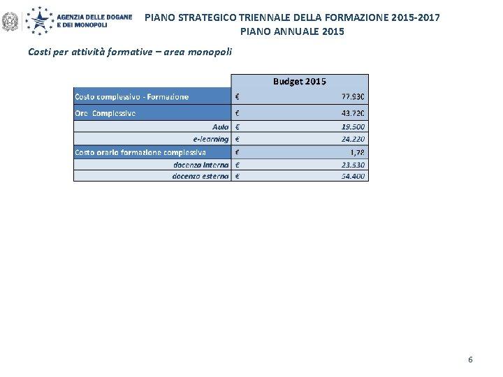 PIANO STRATEGICO TRIENNALE DELLA FORMAZIONE 2015 -2017 PIANO ANNUALE 2015 Costi per attività formative