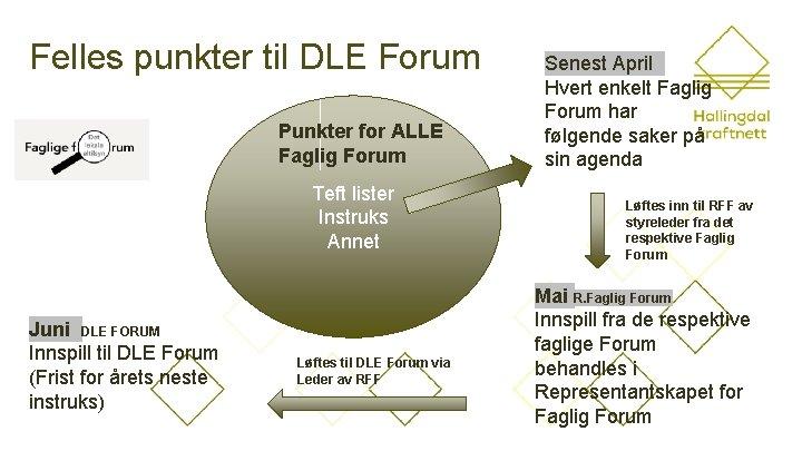 Felles punkter til DLE Forum Punkter for ALLE Faglig Forum Teft lister Instruks Annet