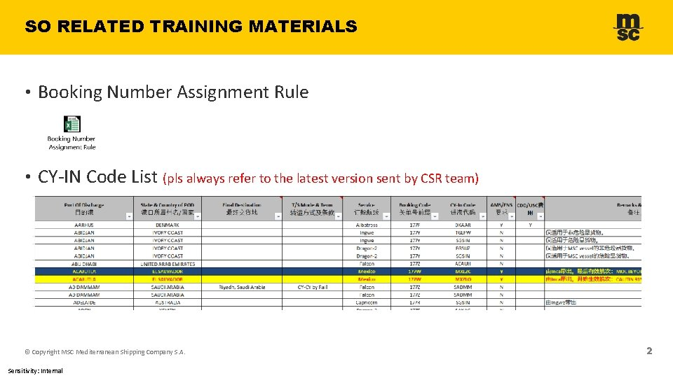 SO RELATED TRAINING MATERIALS • Booking Number Assignment Rule • CY-IN Code List (pls