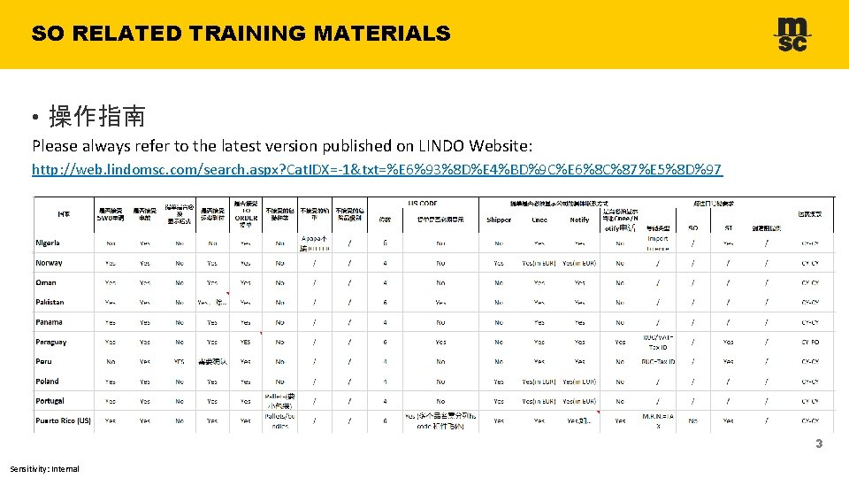 SO RELATED TRAINING MATERIALS • 操作指南 Please always refer to the latest version published