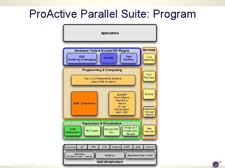 Pro. Active Parallel Suite: Program 12 Denis Caromel