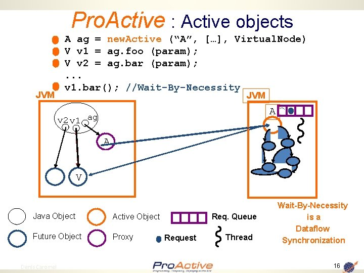 """Pro. Active : Active objects JVM A ag = new. Active (""""A"""", […], Virtual."""