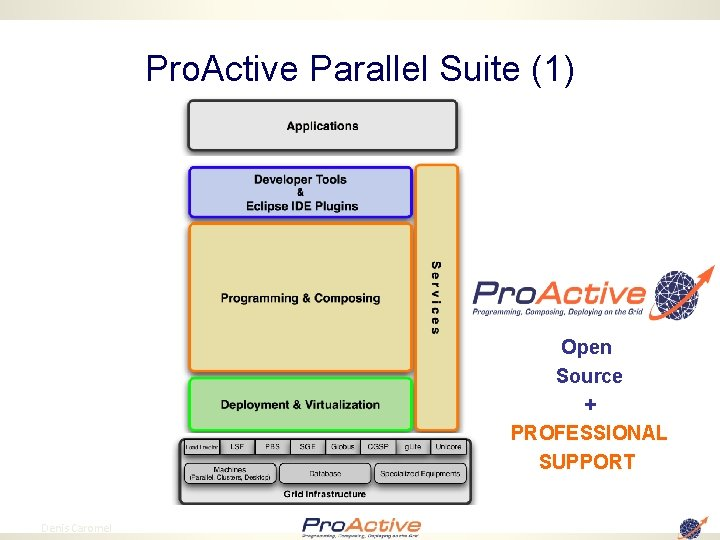Pro. Active Parallel Suite (1) Open Source + PROFESSIONAL SUPPORT 2 Denis Caromel