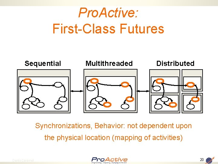 Pro. Active: First-Class Futures Sequential Multithreaded Distributed Synchronizations, Behavior: not dependent upon the physical
