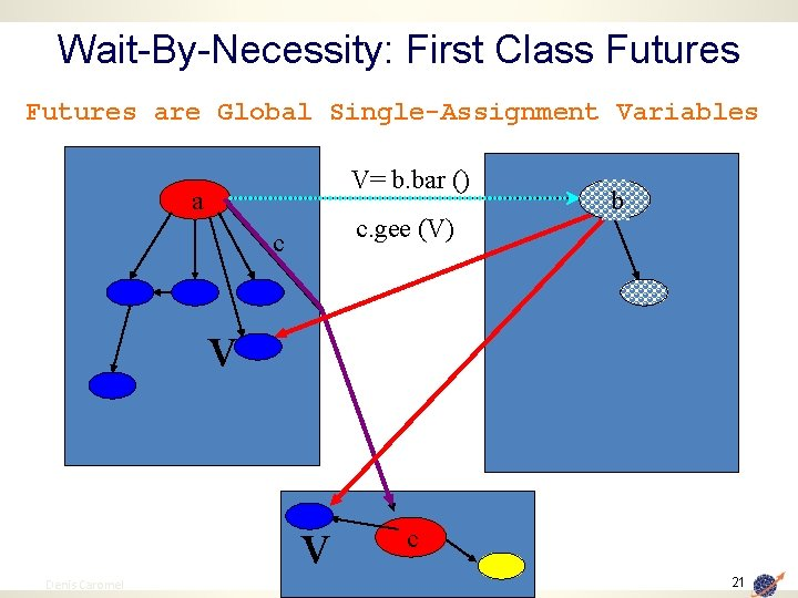 Wait-By-Necessity: First Class Futures are Global Single-Assignment Variables V= b. bar () a c.