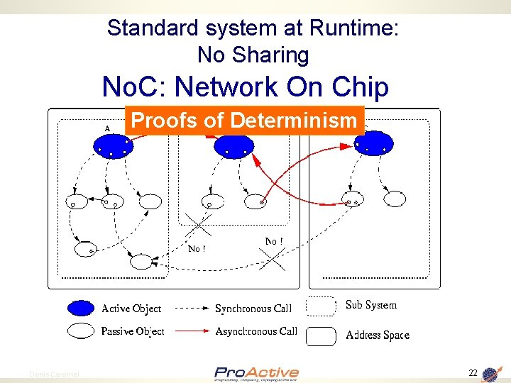 Standard system at Runtime: No Sharing No. C: Network On Chip Proofs of Determinism