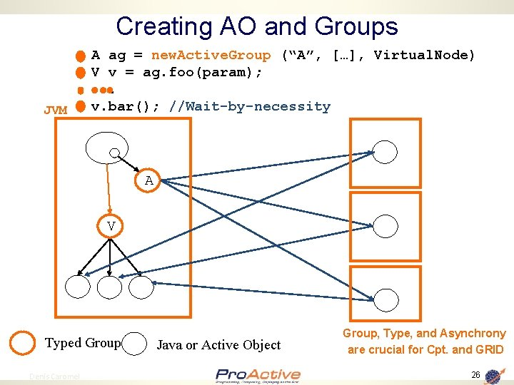 """Creating AO and Groups JVM A ag = new. Active. Group (""""A"""", […], Virtual."""