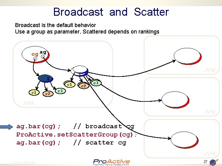 Broadcast and Scatter Broadcast is the default behavior Use a group as parameter, Scattered