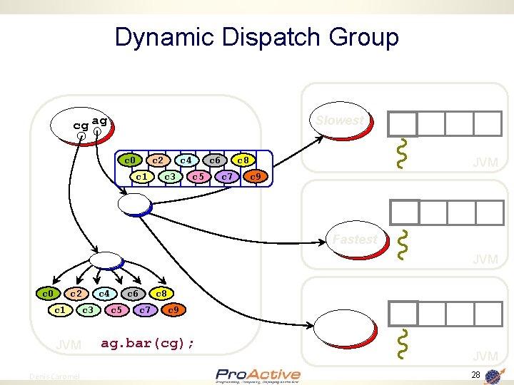 Dynamic Dispatch Group Slowest cg ag c 0 c 2 c 1 c 4