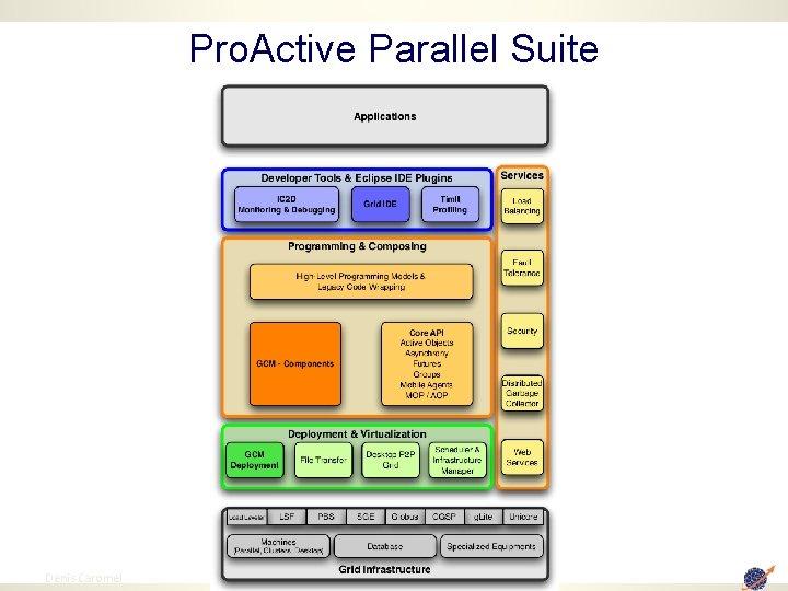 Pro. Active Parallel Suite 29 Denis Caromel