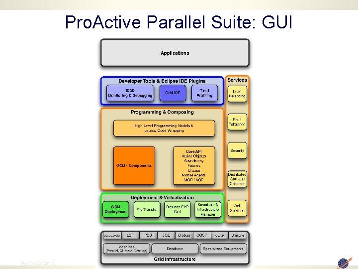 Pro. Active Parallel Suite: GUI 3 Denis Caromel