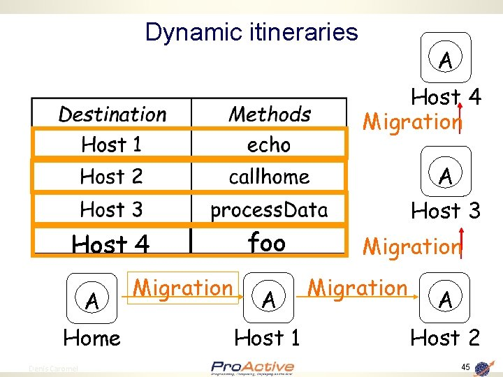 Dynamic itineraries A Host 4 Migration A Host 4 A Home 45 Denis Caromel