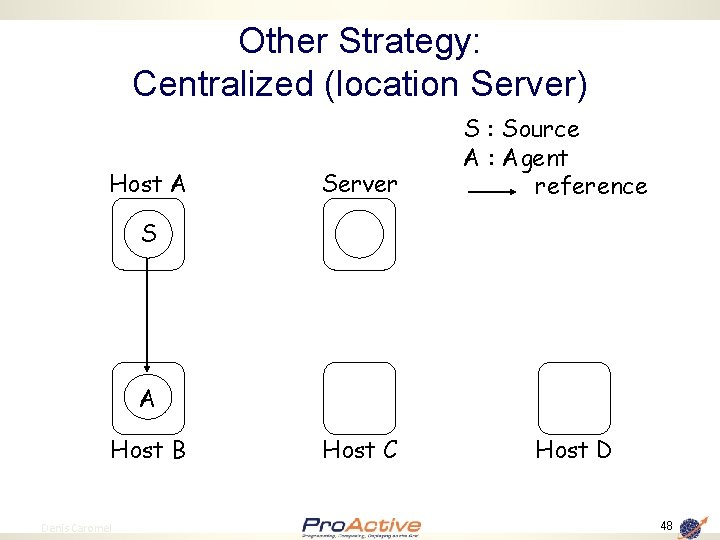 Other Strategy: Centralized (location Server) Host A Server S : Source A : Agent