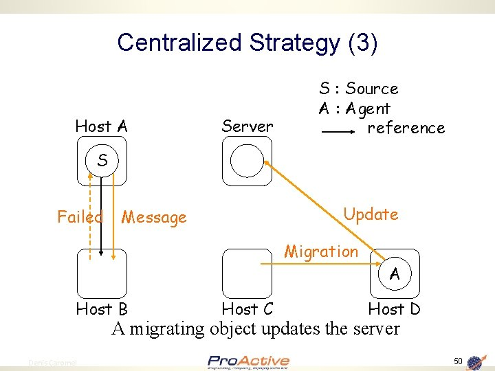 Centralized Strategy (3) Host A Server S : Source A : Agent reference S